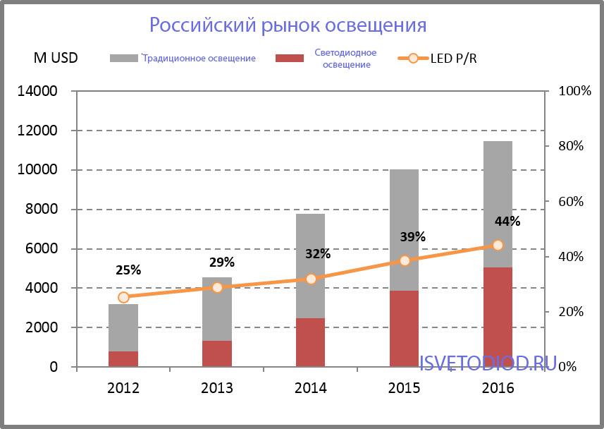Развитие рынка светодиодов в России
