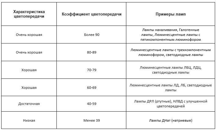 индекс цветопередачи светодиодов (2)